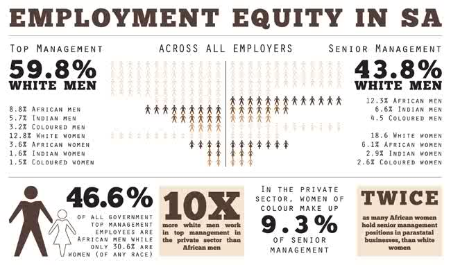 employment equity essay When applied to the workplace, equity theory focuses on an employee's work- compensation relationship or exchange relationship as well as.